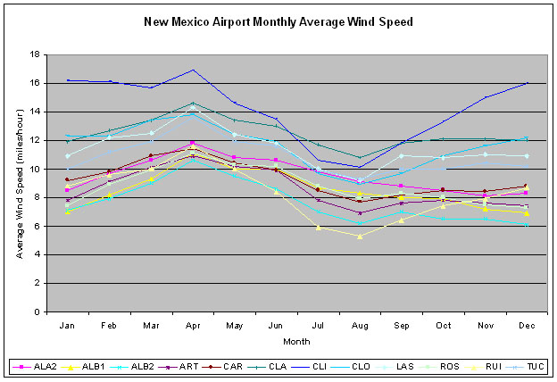 New Mexico Wind Speed